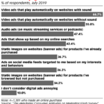 Chart: Most Annoying Online Ads