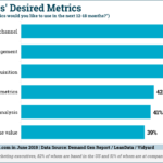 Chart: Top B2B Marketing Metrics