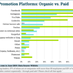 Chart: Video Content Amplification Channels
