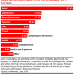 Chart: Digital Ad Spending By Industry