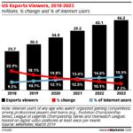 Chart: eSports Viewers, 2018-2023