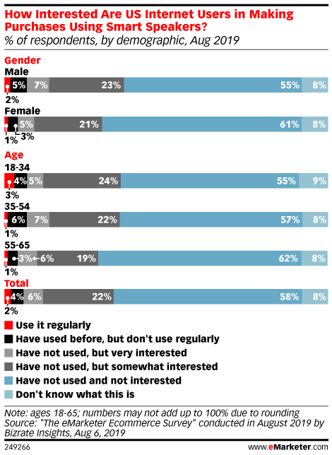 Chart: Interest In Voice Commerce By Demographics