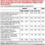 Table: Smartphone App User Demographics