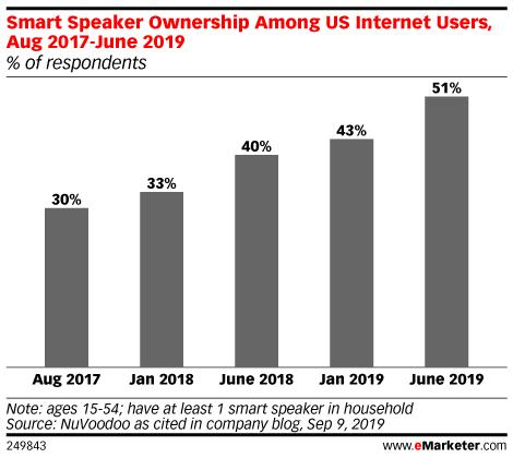 Chart: American Smart Speaker Ownership, 2017-2019