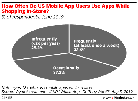 Chart: Frequency Of Mobile In-Store Shopping