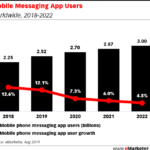 Chart: Global Mobile Messaging App Users