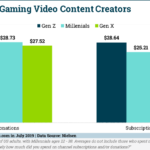 Chart: Video Game Spectator Sport Spending