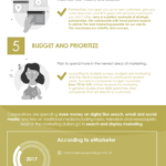 Infographic: 7 Steps To Creating A Successful Marketing Plan