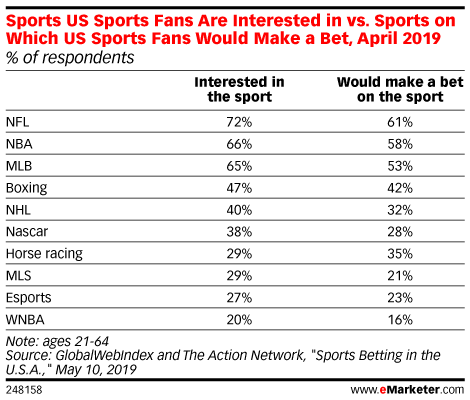 Chart: Popularity Of Professional Sports Leagues