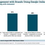 Chart: Consumer Attitudes Towards Brands That Use Emojis