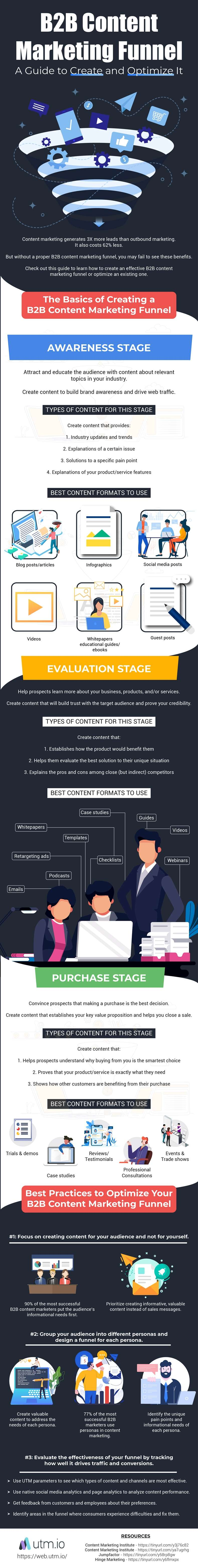 Infographic: B2B Content Marketing Funnel