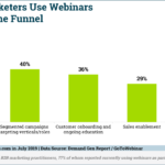Chart: B2B Marketers' Use Of Webinars Throughout The Funnel