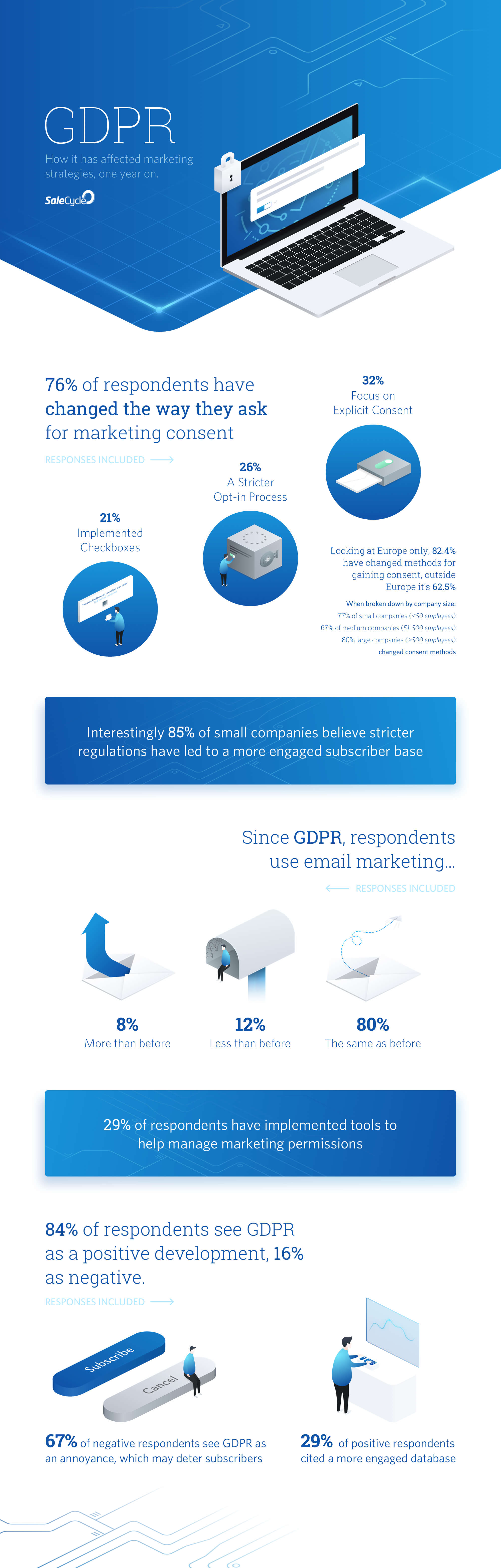 Infographic: GDPR's Effect On Marketing