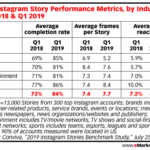Chart: Instagram Story Performance Benchmarks