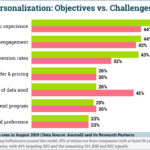 Chart: Personalization Goals & Challenges