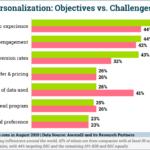 Chart: Personalization Goals & Challenges