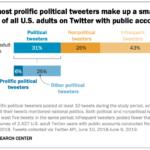 Chart: Political Twitter