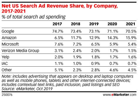 Table: Search Ad Revenue Share, 2017-2021