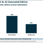 Chart: Trust In Artificial Intelligence-Generated Advice By Industry