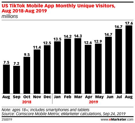 Chart: Monthly US TikTok Users, 2018-2019