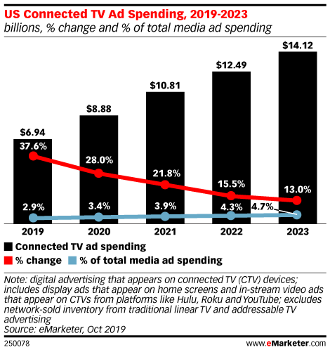 Chart: Connected TV Ad Spending, 2019-2023