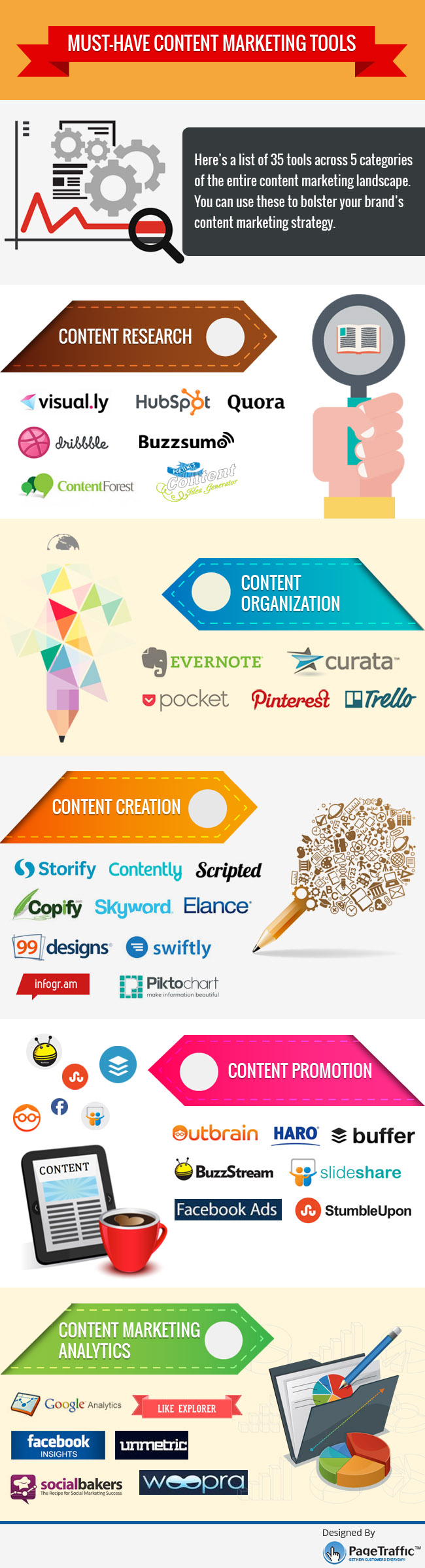Infographic: Content Marketing Tools