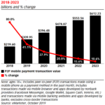 Chart: P2P Mobile Transaction Values, 2018-2023