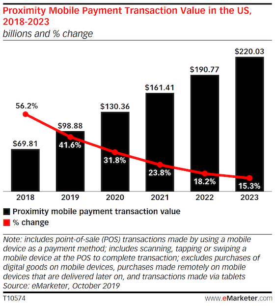 Chart: Proximity Payments Transaction Value, 2019 & 2023