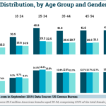 Chart: US Population By Generation & Gender