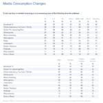 Table: COVID-19-Related Media Consumption Changes