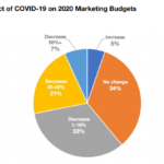 Chart: Impact of COVID-19 on 2020 Marketing Budgets