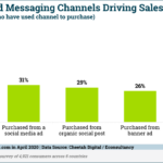 Chart: Marketing Channels Driving Sales