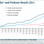 US Online Audio & Podcast Reach, 2000-2020