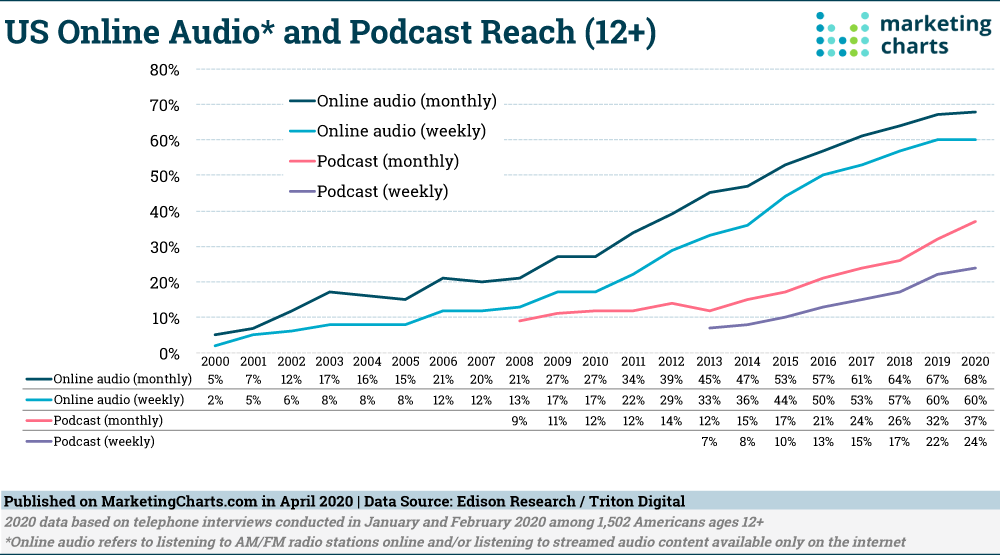 Chart: US Online Audio/Podcast Reach, 2000-2020