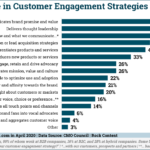 Chart: Using Content For Customer Engagement