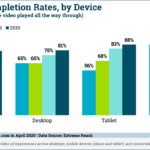 Chart: Video Ad Completion Rates - 2016-2019