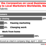 Chart: Coronavirus Effect on Local Businesses