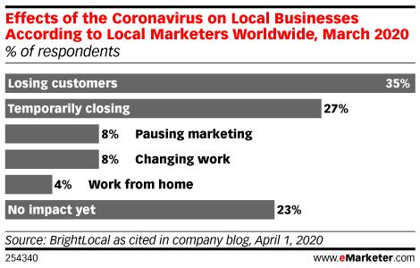 Chart: Cornoavirus' Effect On Local Businesses