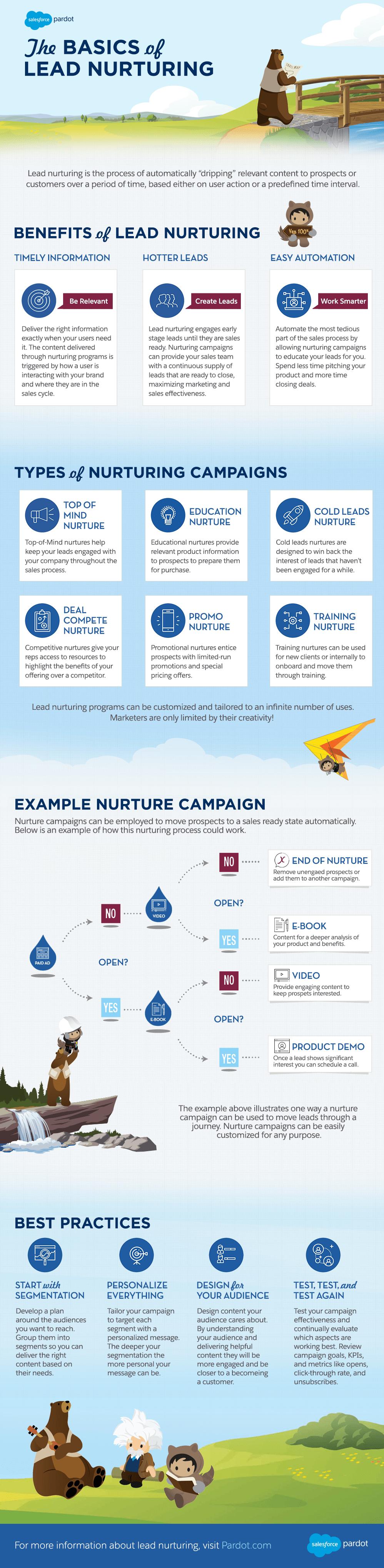 Infographic: Lead Nurturing Basics