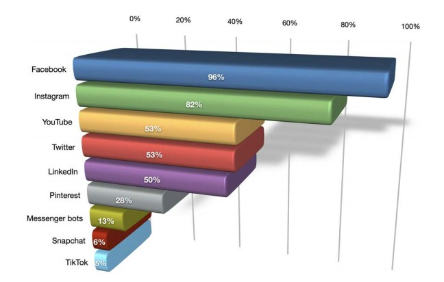 Chart: B2C Marketers Use Of Social Media By Channel