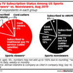 Chart: Cable Sports Subscribers vs No-Sports Subscribers