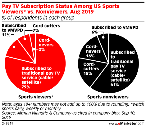 Charts: Cable Sports Subscribers vs Non-Sports Subscribers