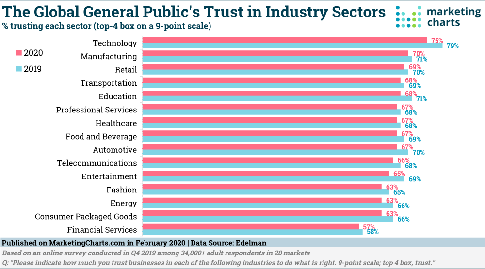 Chart: Global Trust In Industries