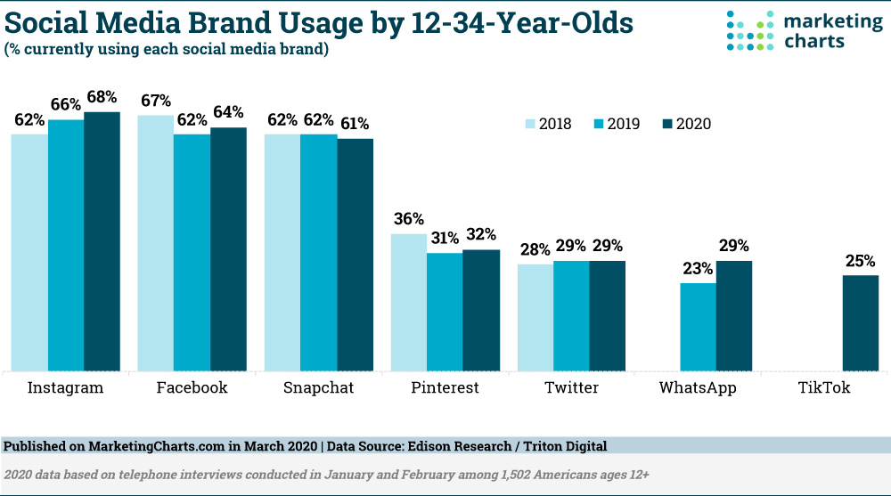 Chart: Millennials' Social Media Use By Channel, 2018-2020