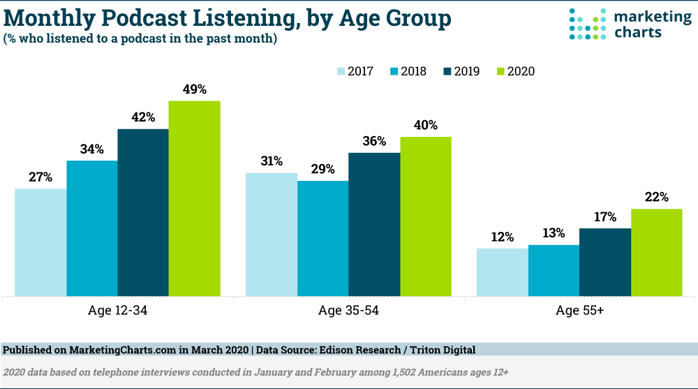 Chart: Monthly Podcast Listening By Age