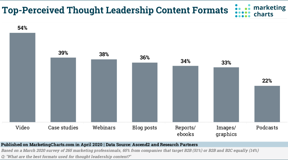 Chart: Top Thought Leadership Formats