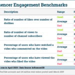 Table: YouTube Engagement Benchmarks