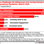 Chart: Pandemic-Imposed Influencer Challenges