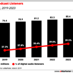 Chart: Podcast Listeners - Market Size, 2019-2023