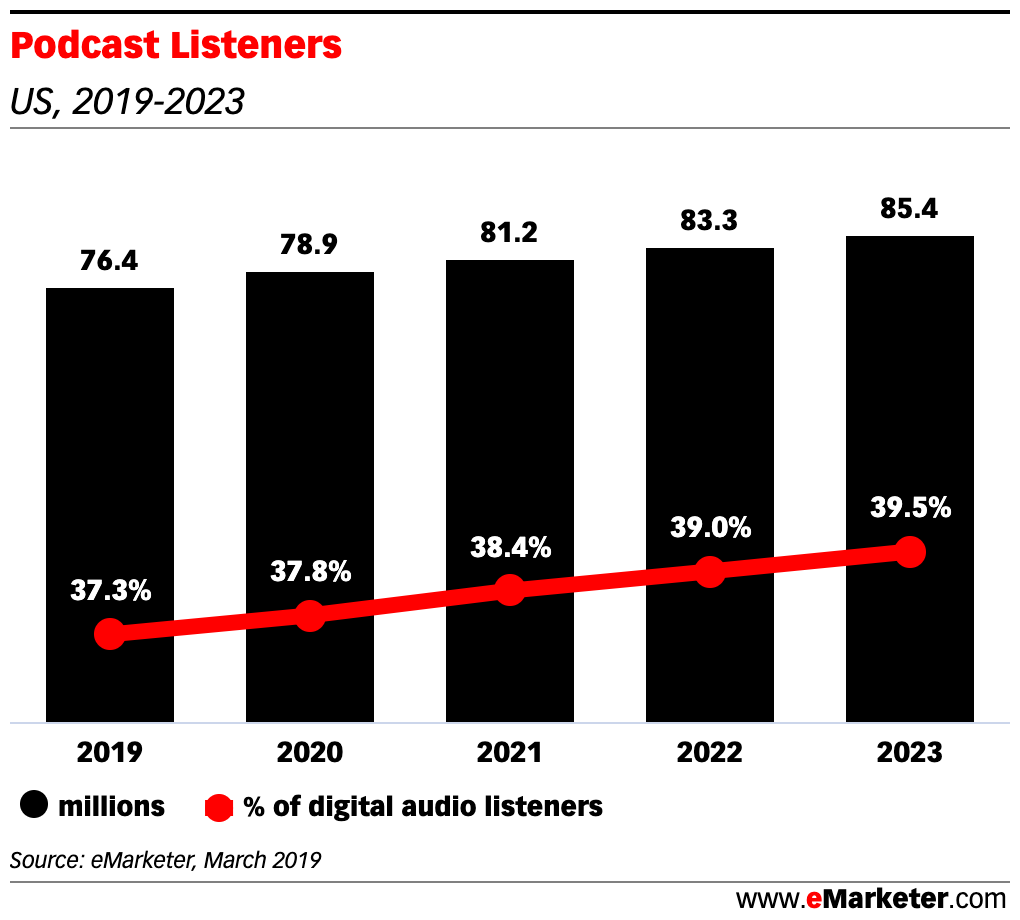 Chart: Podcast Listeners: Market Size - 2019-2023